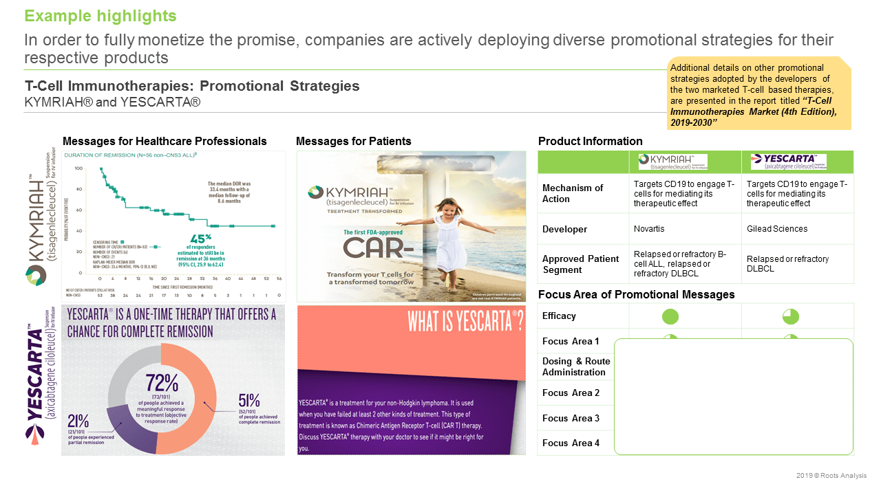 Cell Therapy Companies - Promotional Strategies