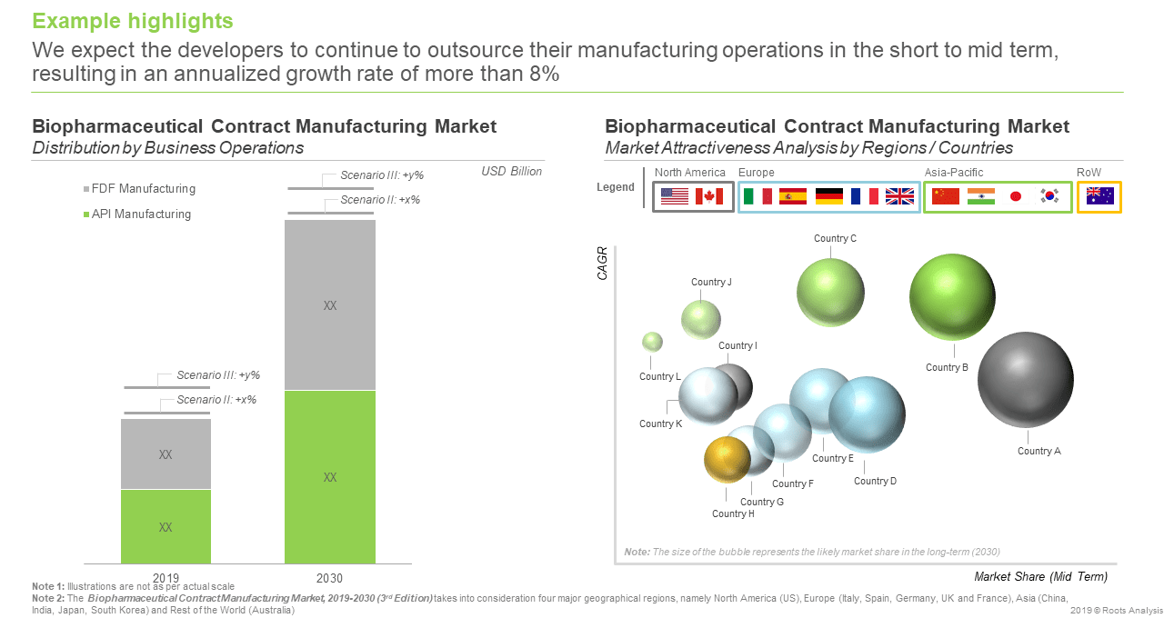 Biopharma Manufacturing - Market Forecast