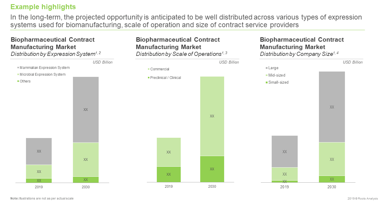 Biopharma Manufacturing - Market Prediction