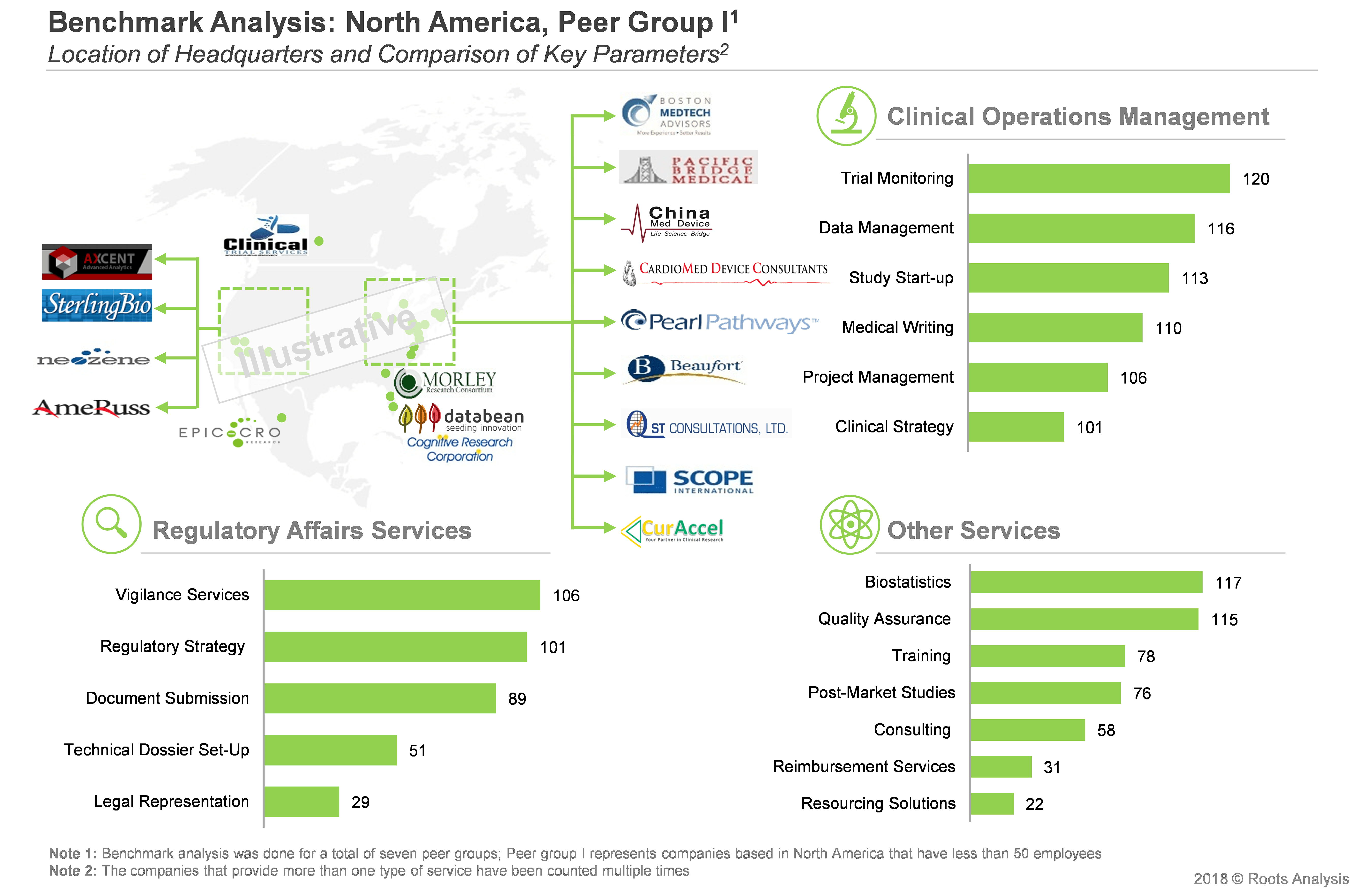 Medical Device Companies, Medical Device Market Research - Benchmark