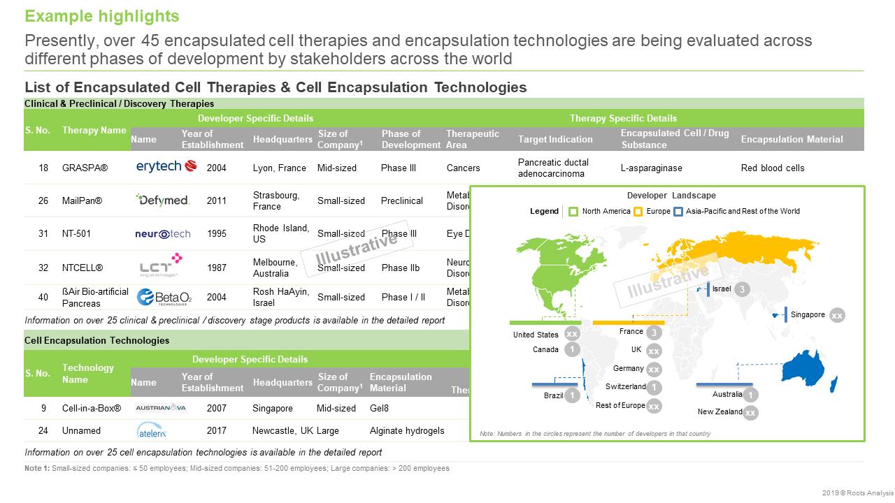 Cell Encapsulation Companies