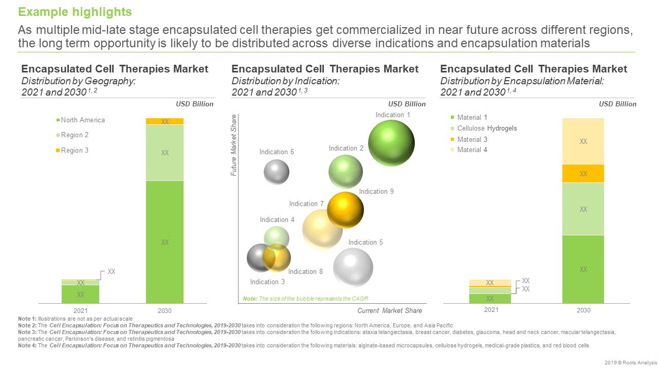 Cell Encapsulation - Market Forecast