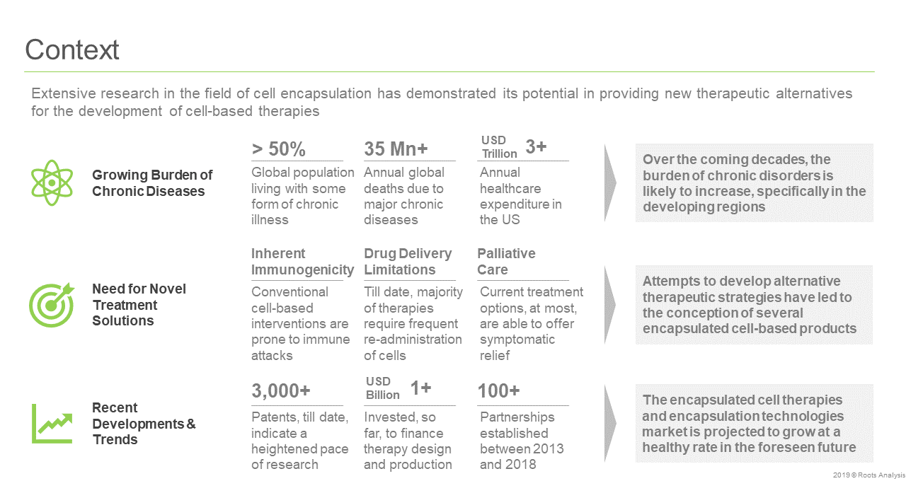 Cell Encapsulation - Context