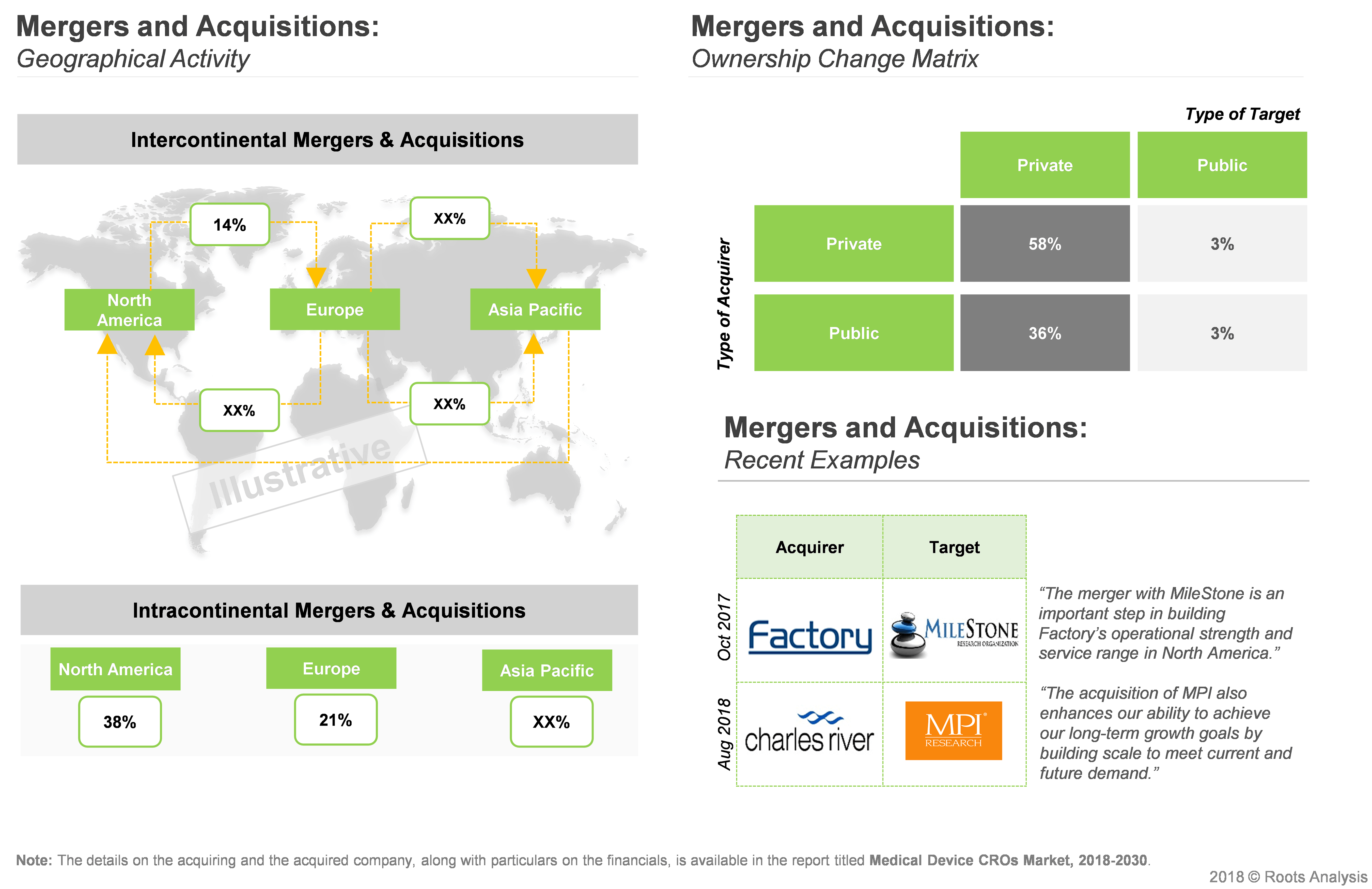 Medical Device Companies, Medical Device Market Research - Mergers and Acquisitions