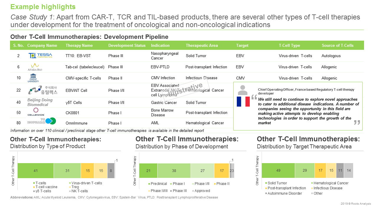 T-Cell Immunotherapy- Development Pipeline
