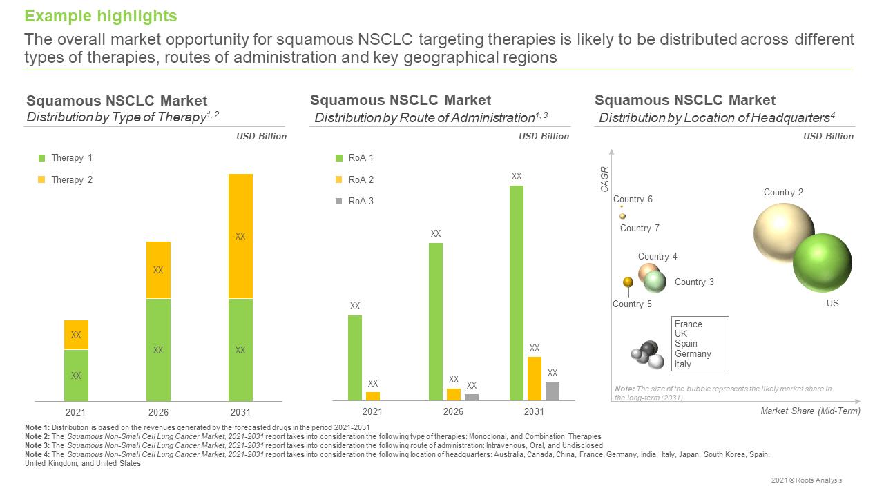 Squamous-NSCLC-Market-Distribution