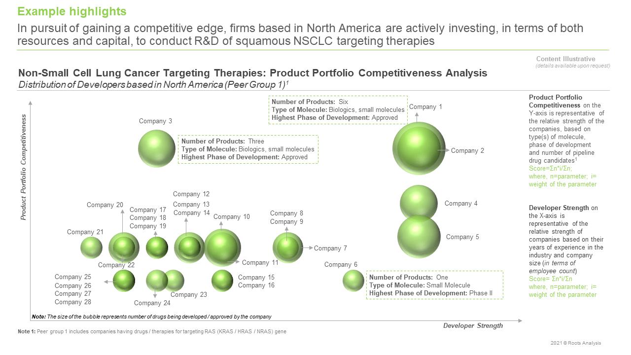 Squamous-NSCLC-Market-Product-Portfolio-Competitiveness-Analysis