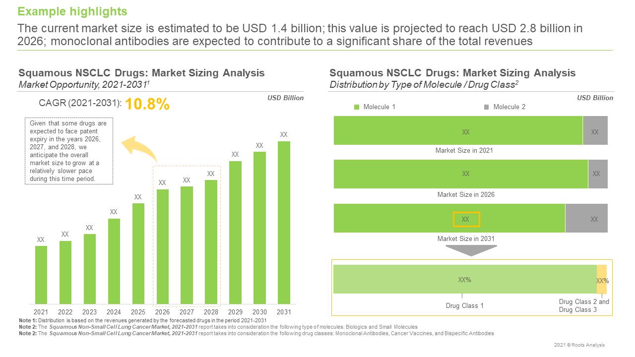 Squamous-NSCLC-Market-Sizing-Analysis