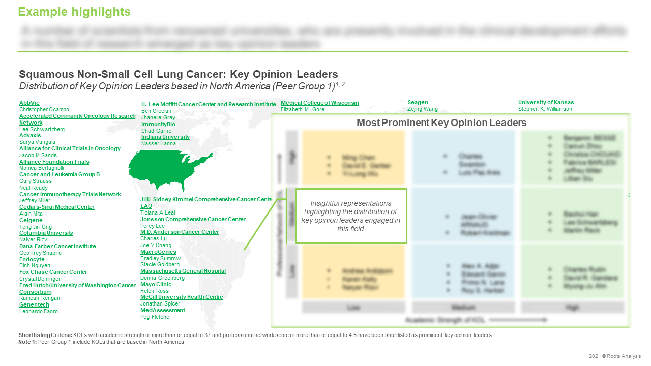 Squamous-Non-small-Cell-Lung-Cancer-Market-Key-Opinion-Leaders