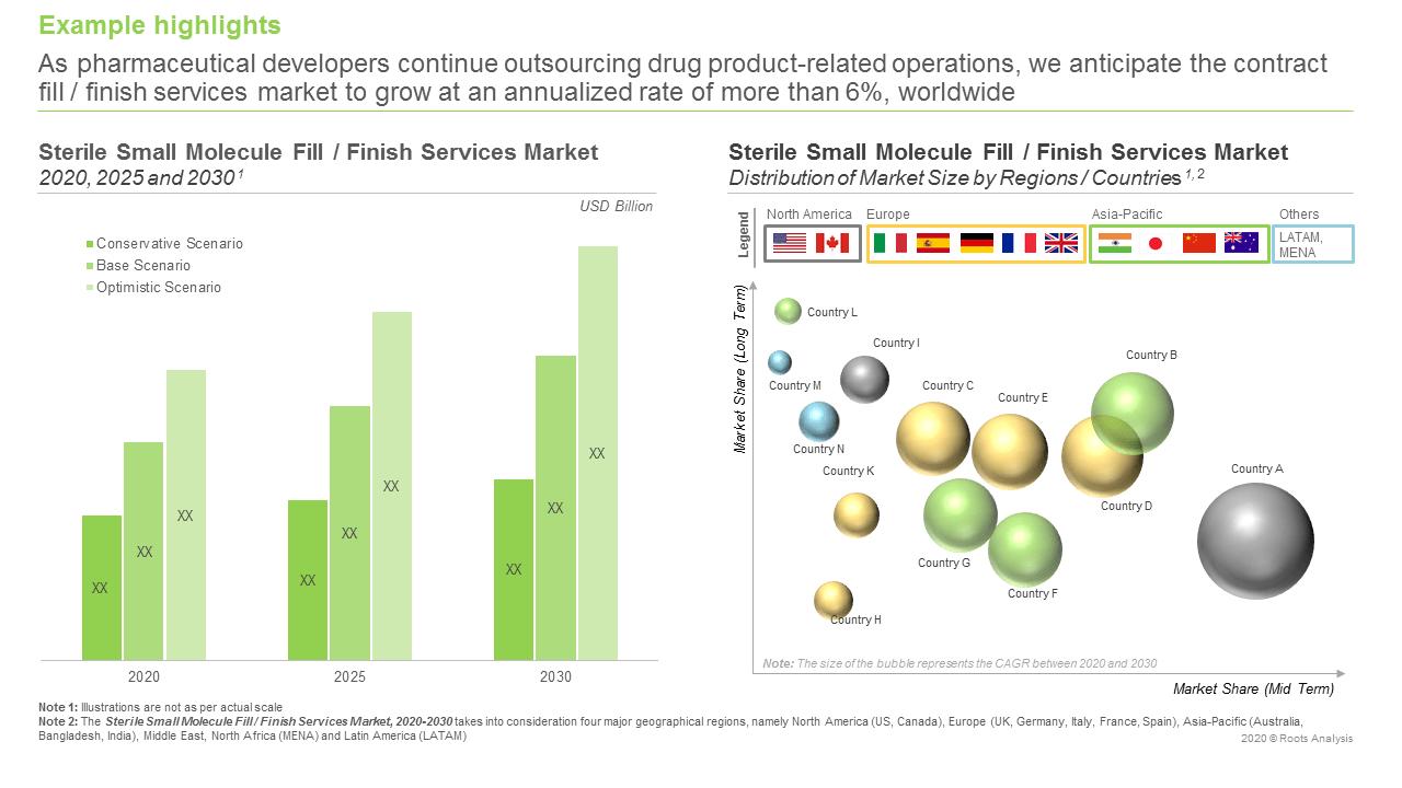 Sterile-Small-Molecule-Fill-Finish-Service-Providers-Market-Market-Forcast