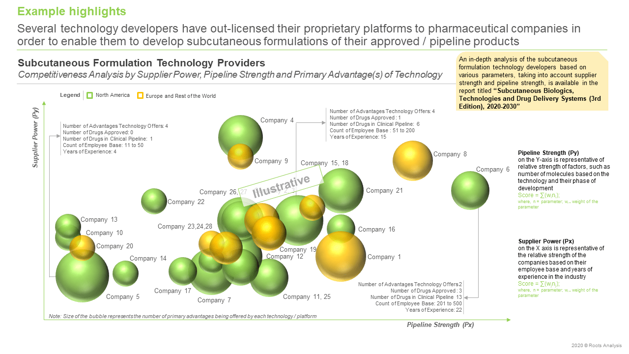 ubcutaneous-Biologics-Technologies- -and-Drug-Delivery Systems-Pipeline