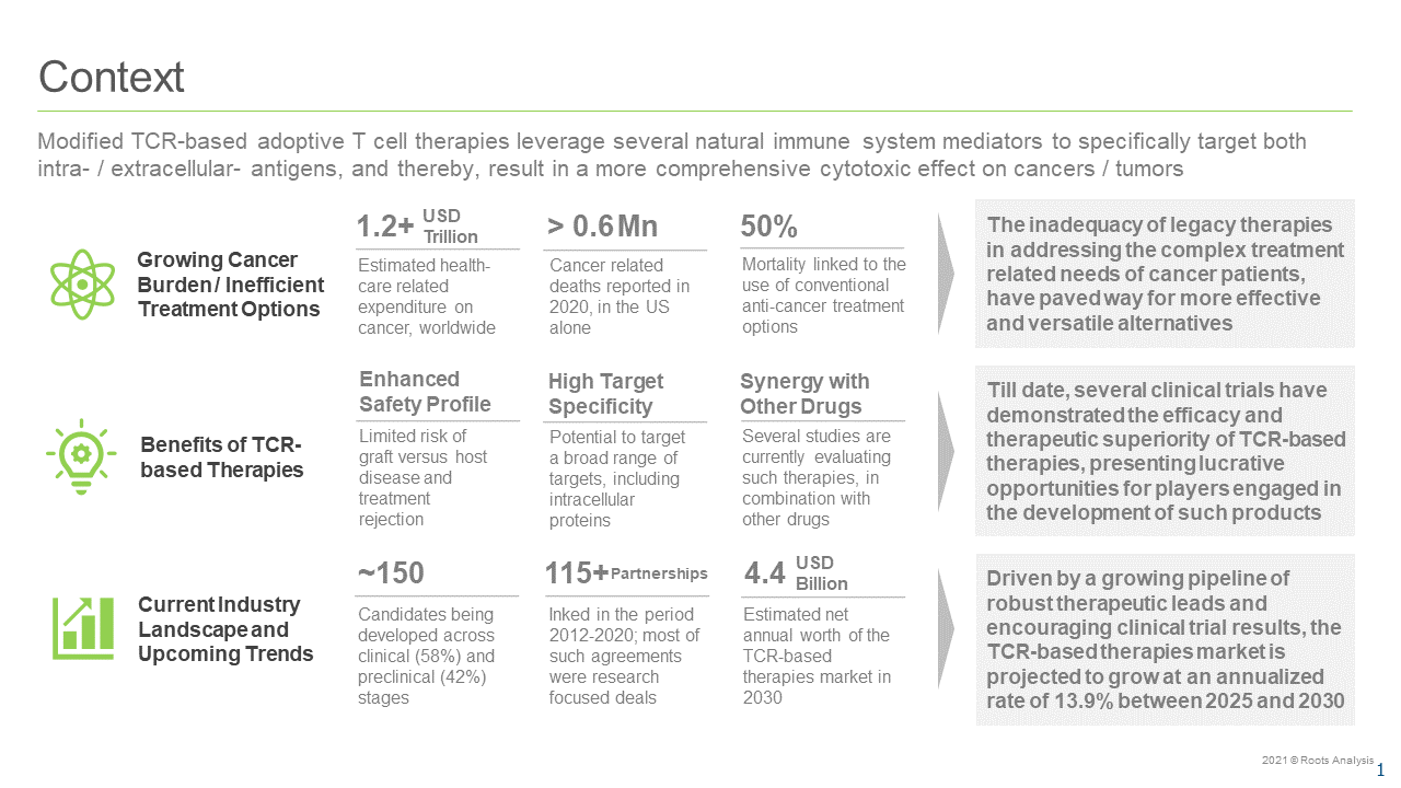 TCR-based-Therapies-Market-Context