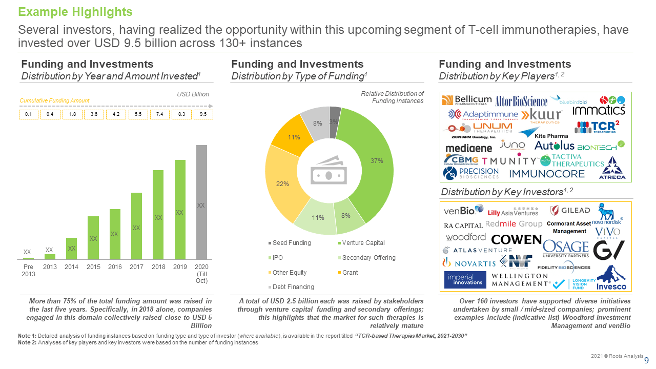 TCR-based-Therapies-Market-Funding-and-Investments