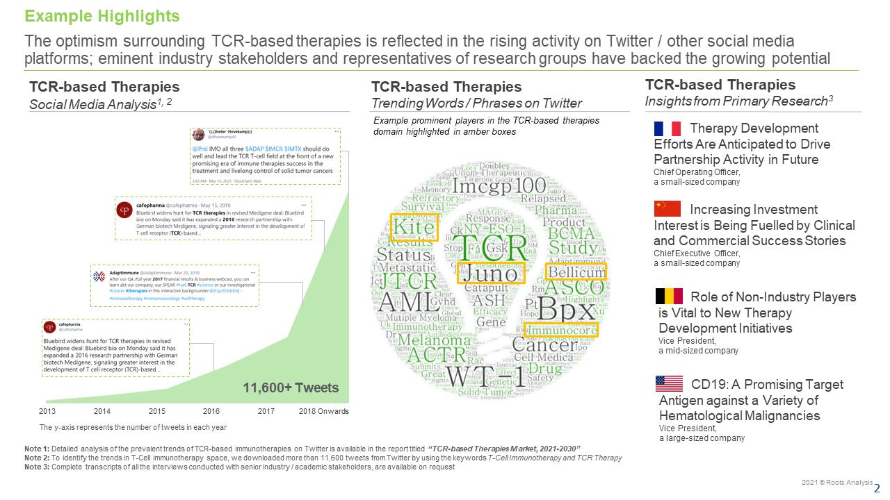 TCR-based-Therapies-Market-Social-Media-Analysis