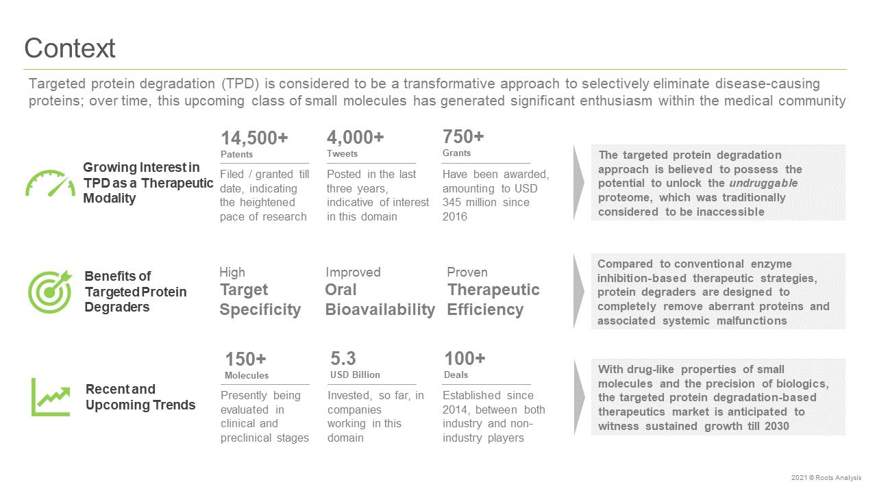 Targeted-Protein-Degradation-Market-Context