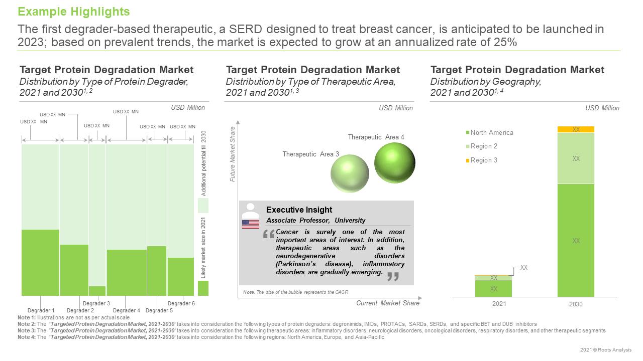 Targeted-Protein-Degradation-Market-Forecast