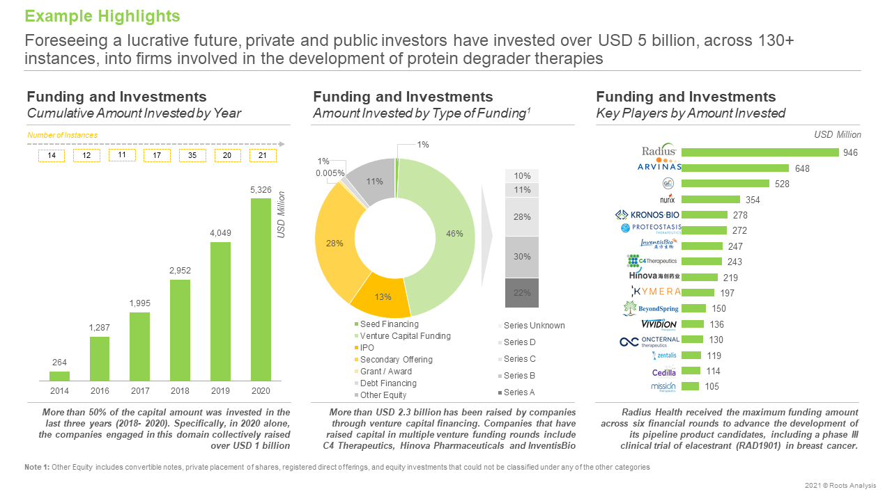 Targeted-Protein-Degradation-Market-Funding-and-Investments