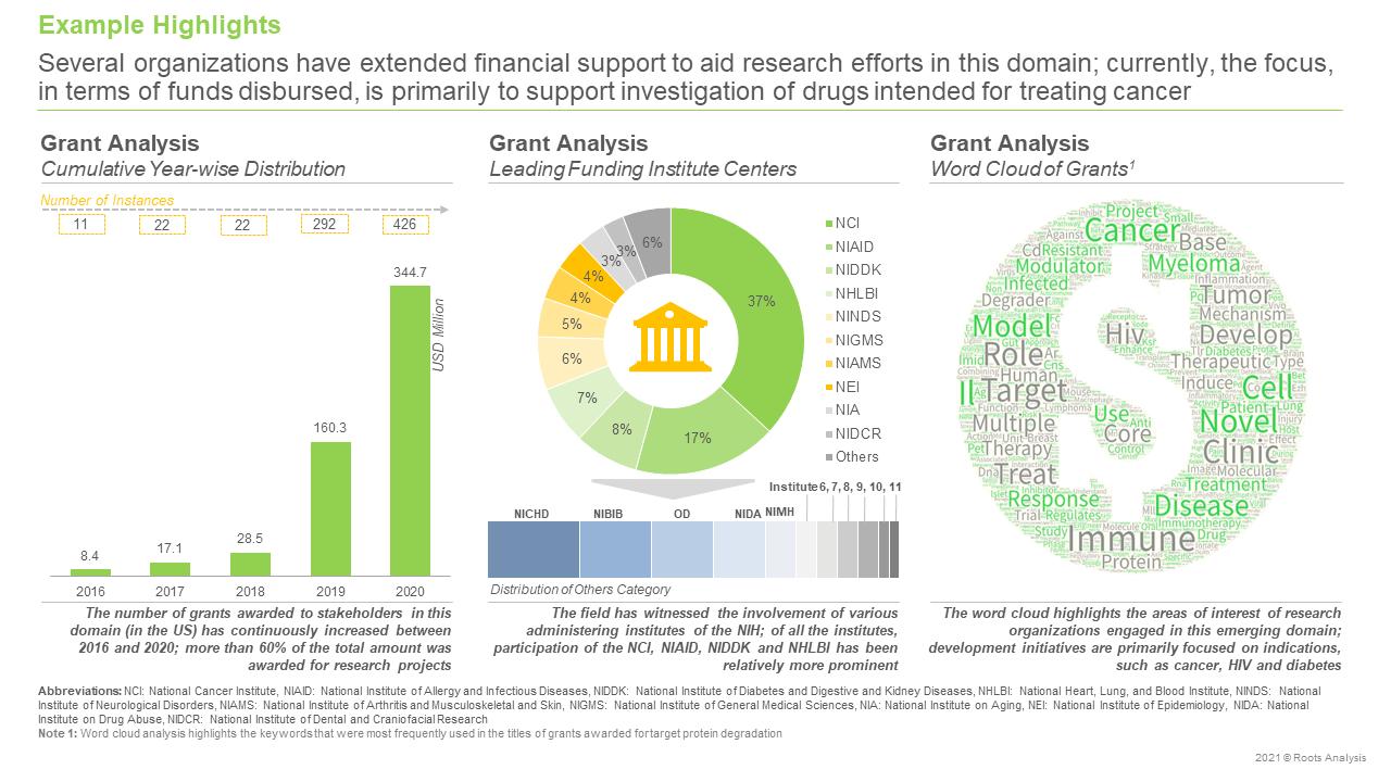 Targeted-Protein-Degradation-Market-Grant-Analysis