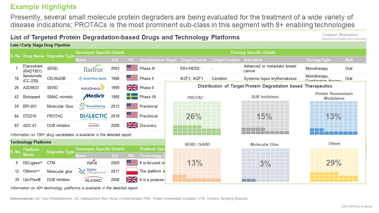 Targeted-Protein-Degradation-Market-Pipeline