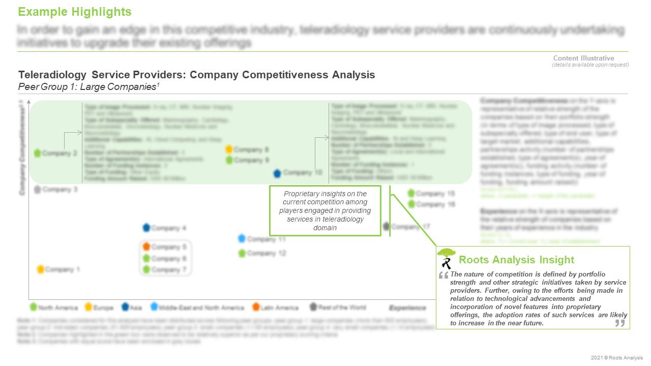 Teleradiology-Services-Market-Company-Competitiveness-Analysis