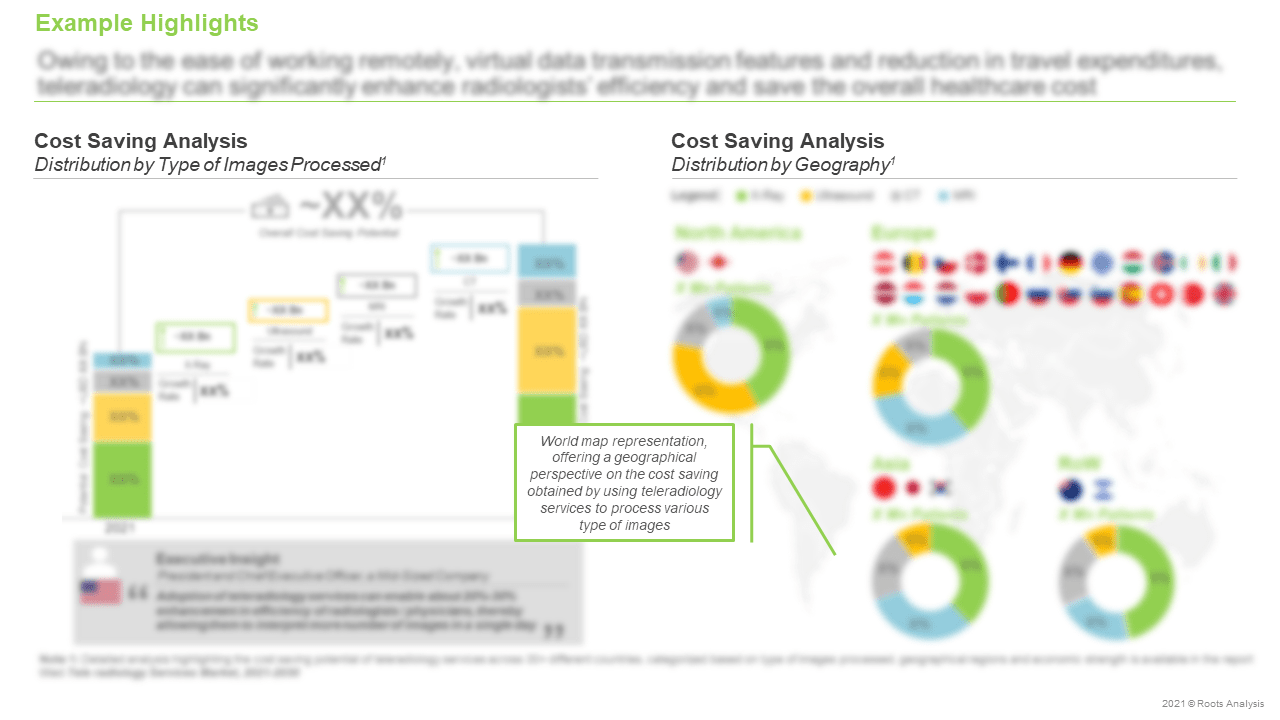 Teleradiology-Services-Market-Cost-Saving-Analysis