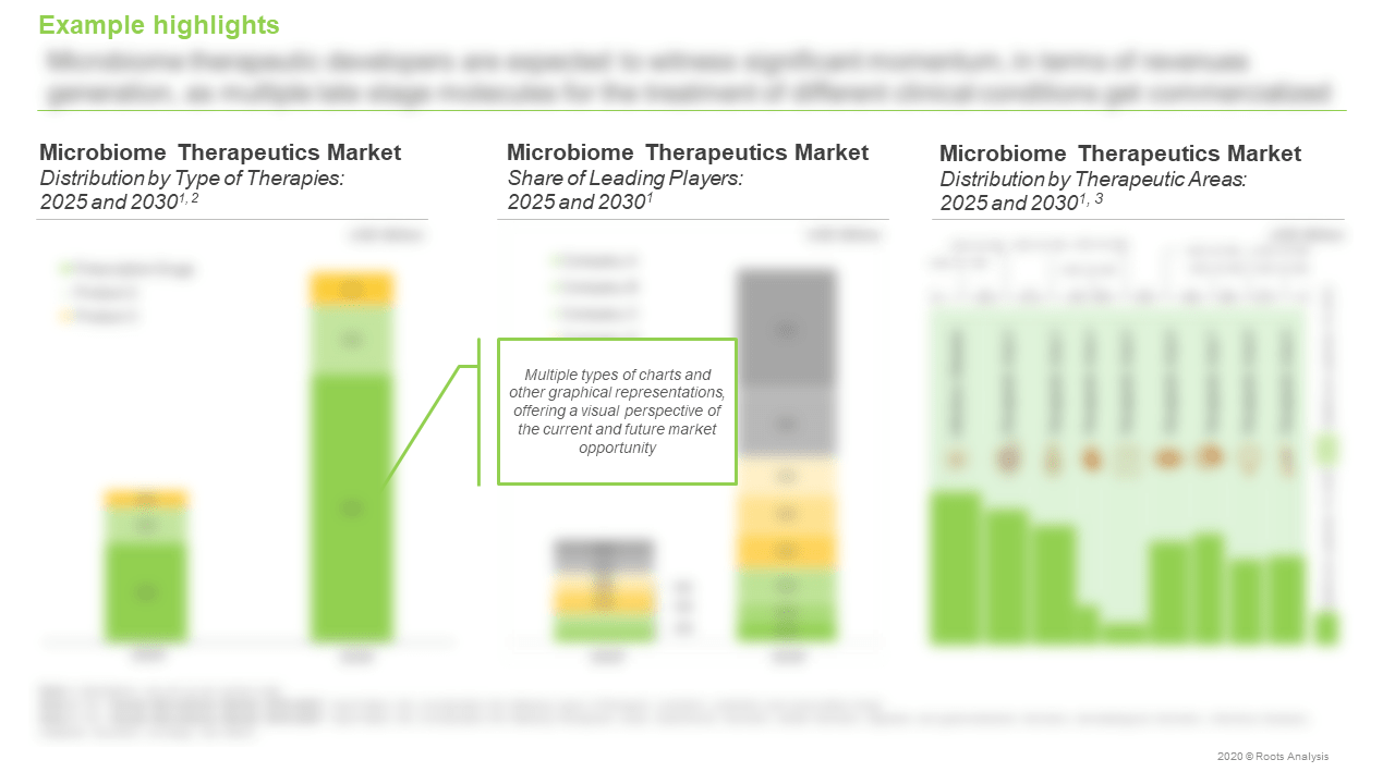 The-Human-Microbiome-Market-Type-of-Therapies