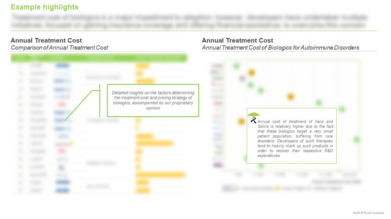 Top-Selling-Biologics-Market-Annual-Treatment-Cost