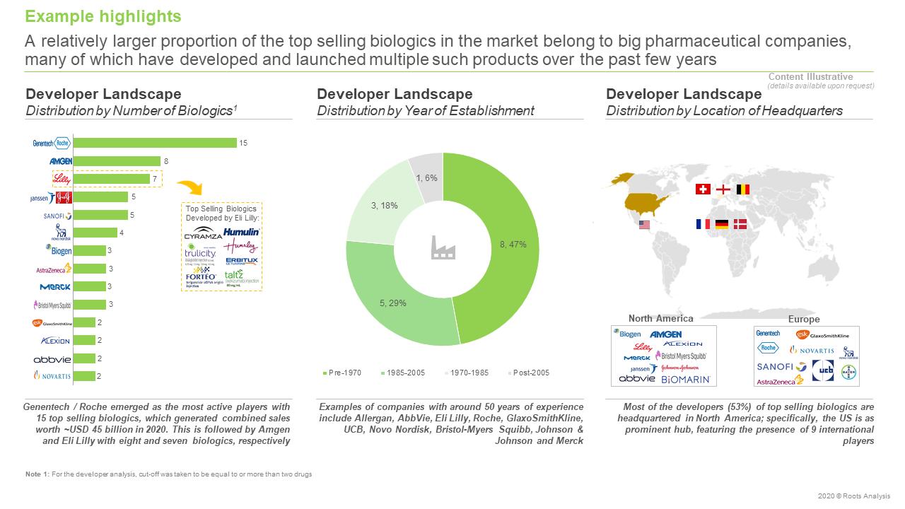Top-Selling-Biologics-Market-Developer-Landscape