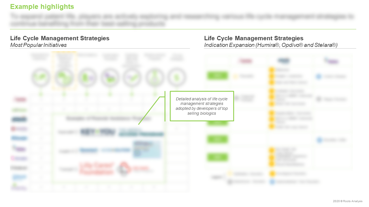 Top-Selling-Biologics-Market-Life-Cycle-Management-Strategies