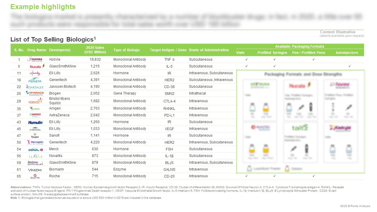 Top-Selling-Biologics-Market-List-Of-Developers