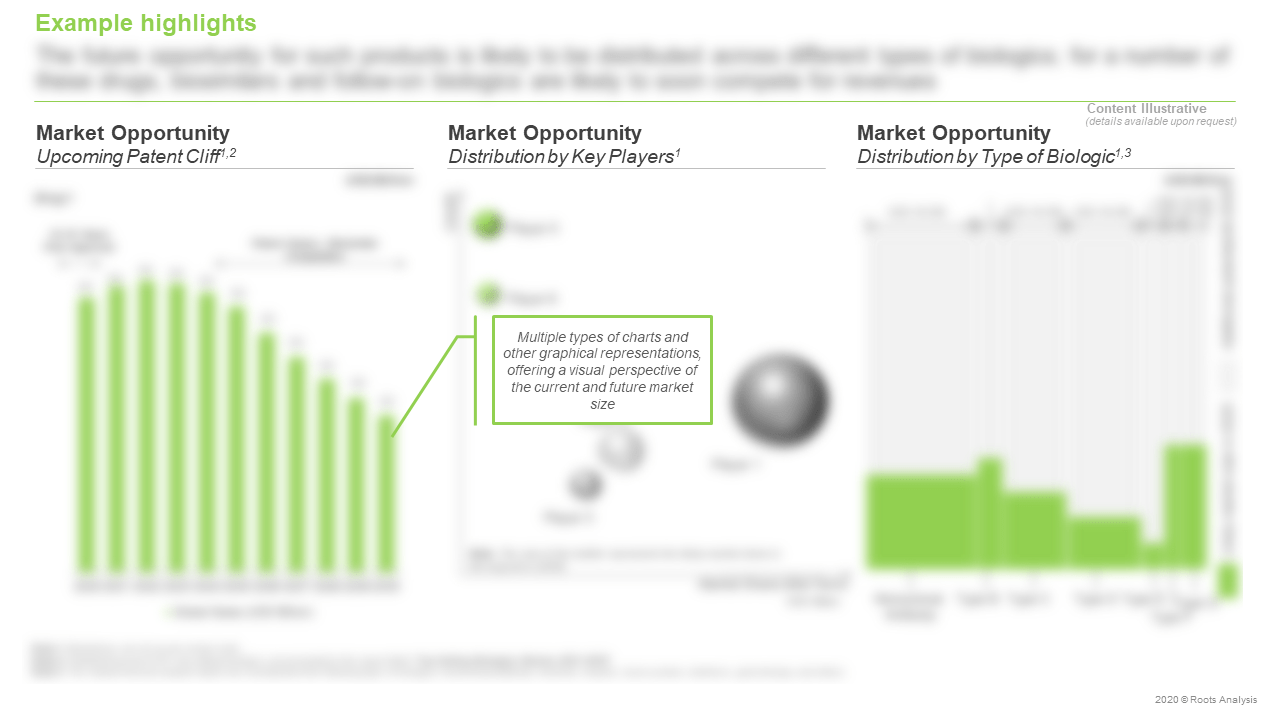 Top-Selling-Biologics-Market-Opportunity