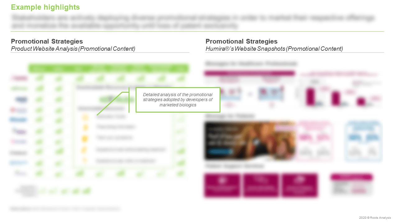 Top-Selling-Biologics-Market-Promotional-Strategies