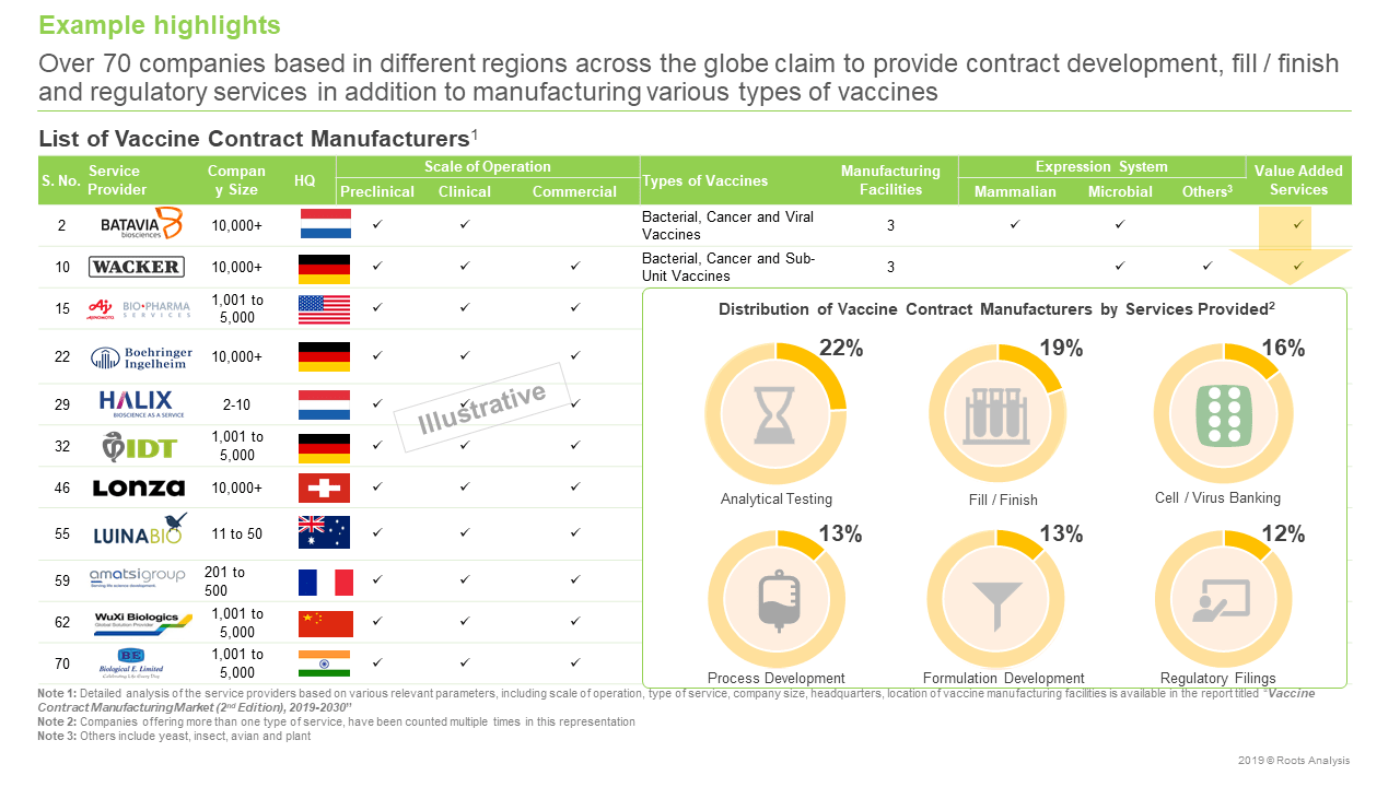 Vaccine Contract Manufacturing Market Companies