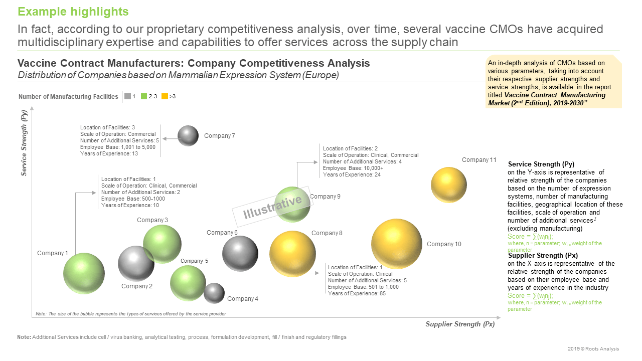 Vaccine Contract Manufacturing Market Competitiveness Analysis