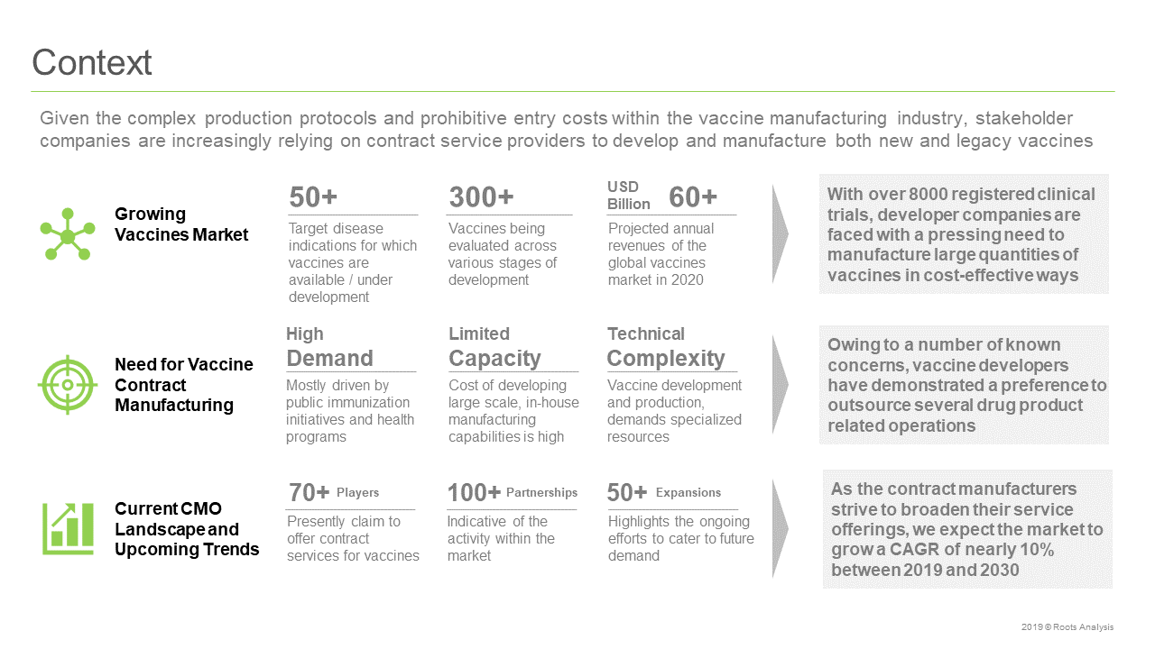 Vaccine Contract Manufacturing Market Context