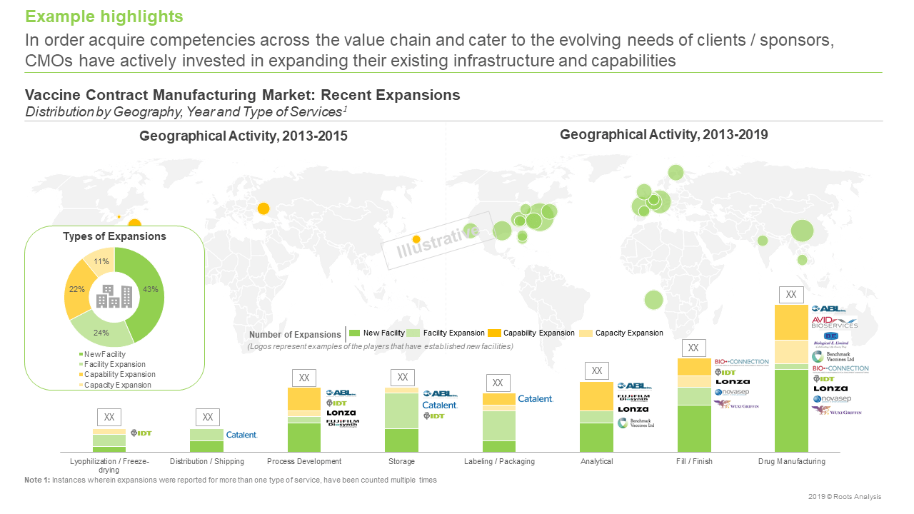 Vaccine Contract Manufacturing Market Expansions