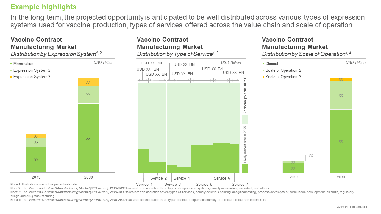 Vaccine Contract Manufacturing Market Forecast