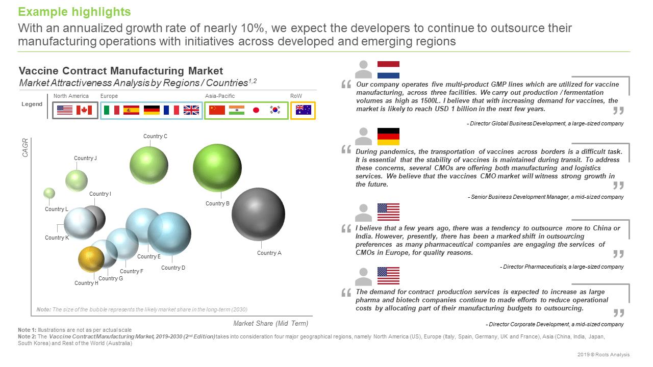 COVID-19 Vaccine Manufacturing Market Size