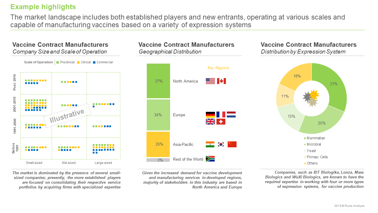 Vaccine Contract Manufacturing Market Market Overview