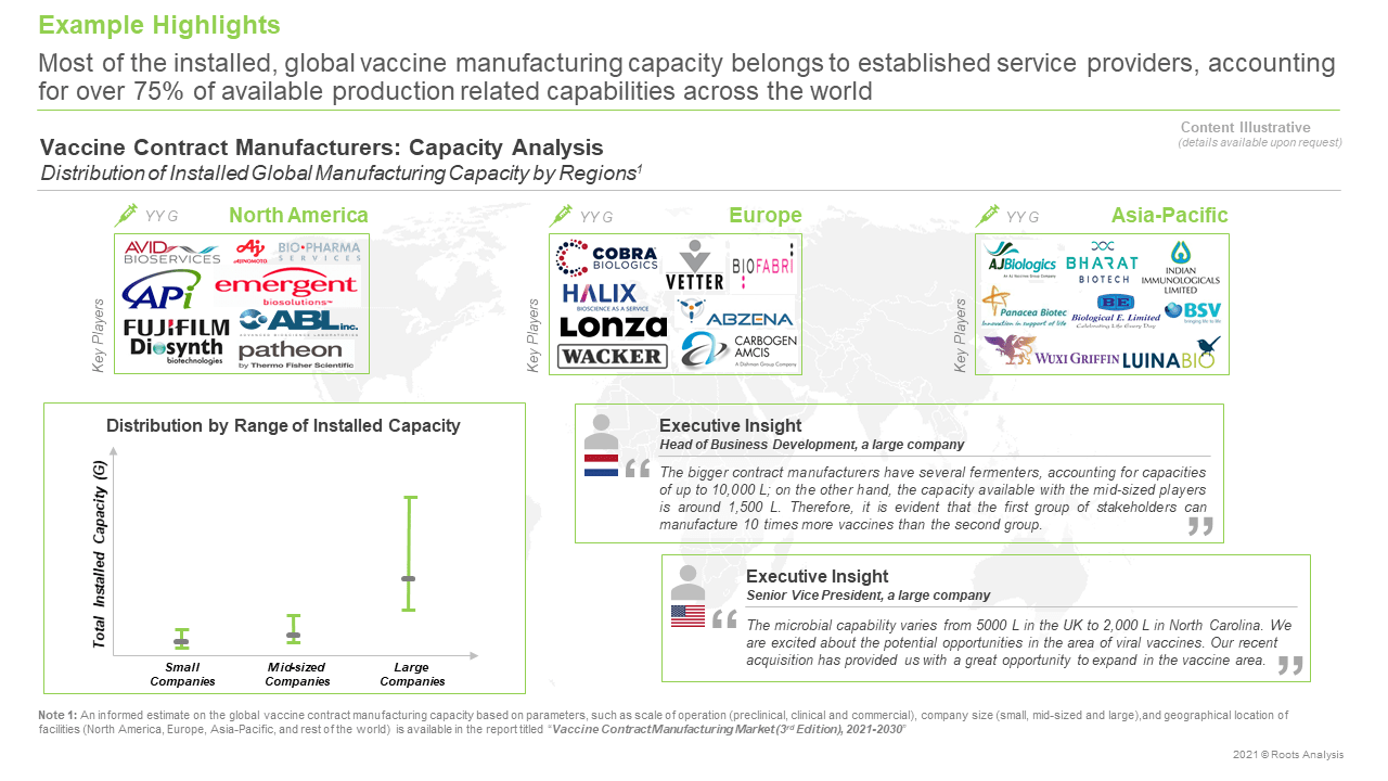 Vaccine-Contract-Manufacturing-Market-Capacity-Analysis
