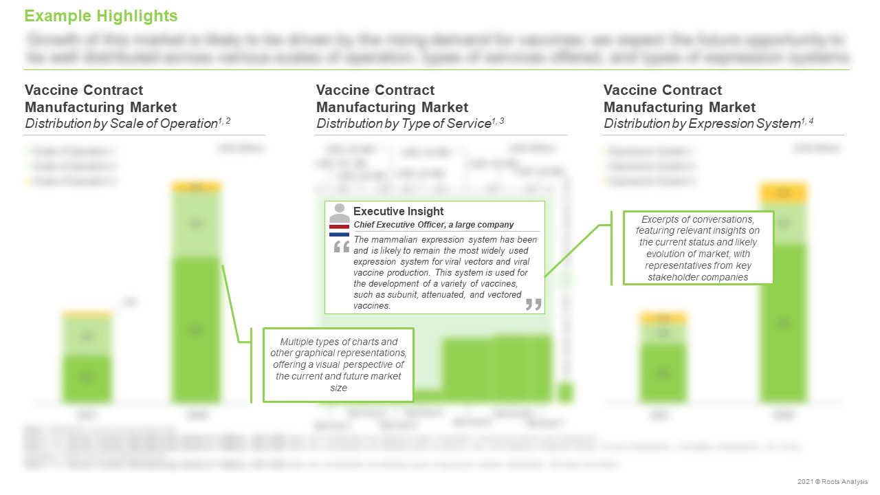 Vaccine-Contract-Manufacturing-Market-Distribution-by-Type-of-Service