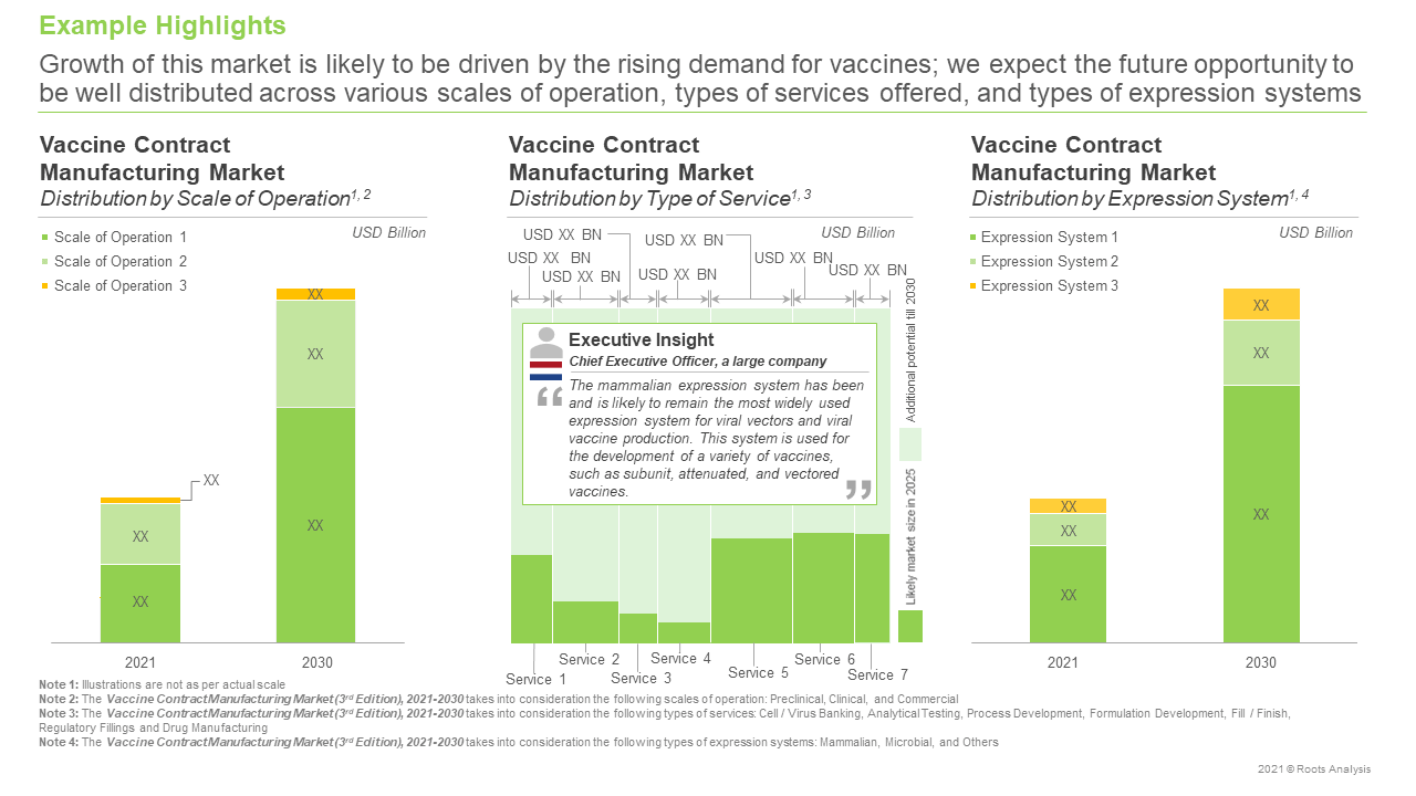 Vaccine-Contract-Manufacturing-Market-Distribution-by-Type-of-Services