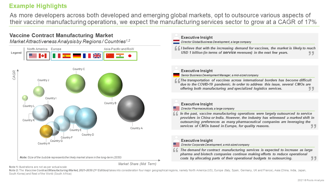Vaccine-Contract-Manufacturing-Market-Future-Forecast