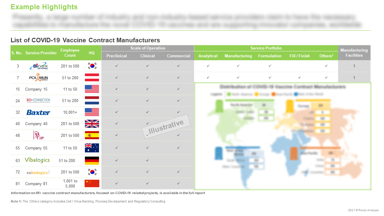 Vaccine-Contract-Manufacturing-Market-Scale-of-Operation