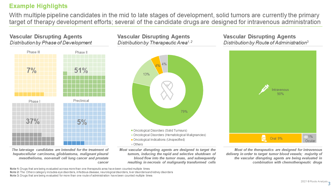Vascular-Disrupting-Agents-Market-Distribution-by-Therapeutics-Area