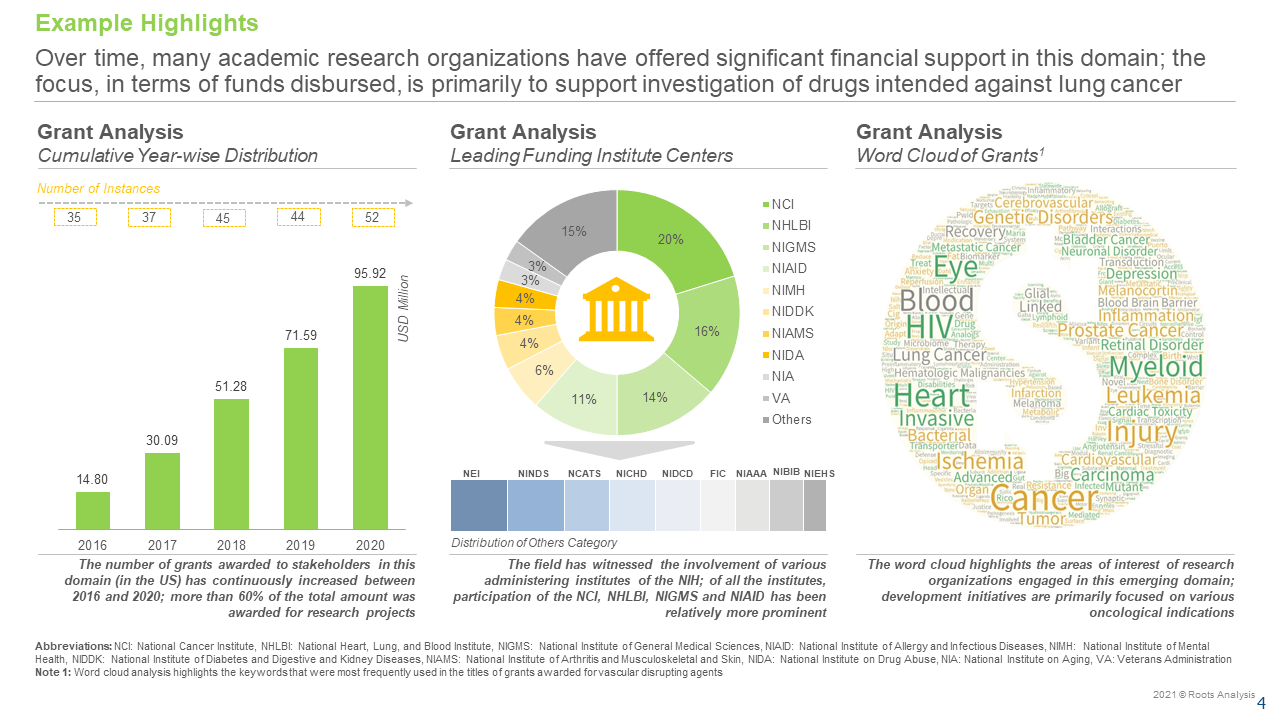 Vascular-Disrupting-Agents-Market-Grant-Analysis