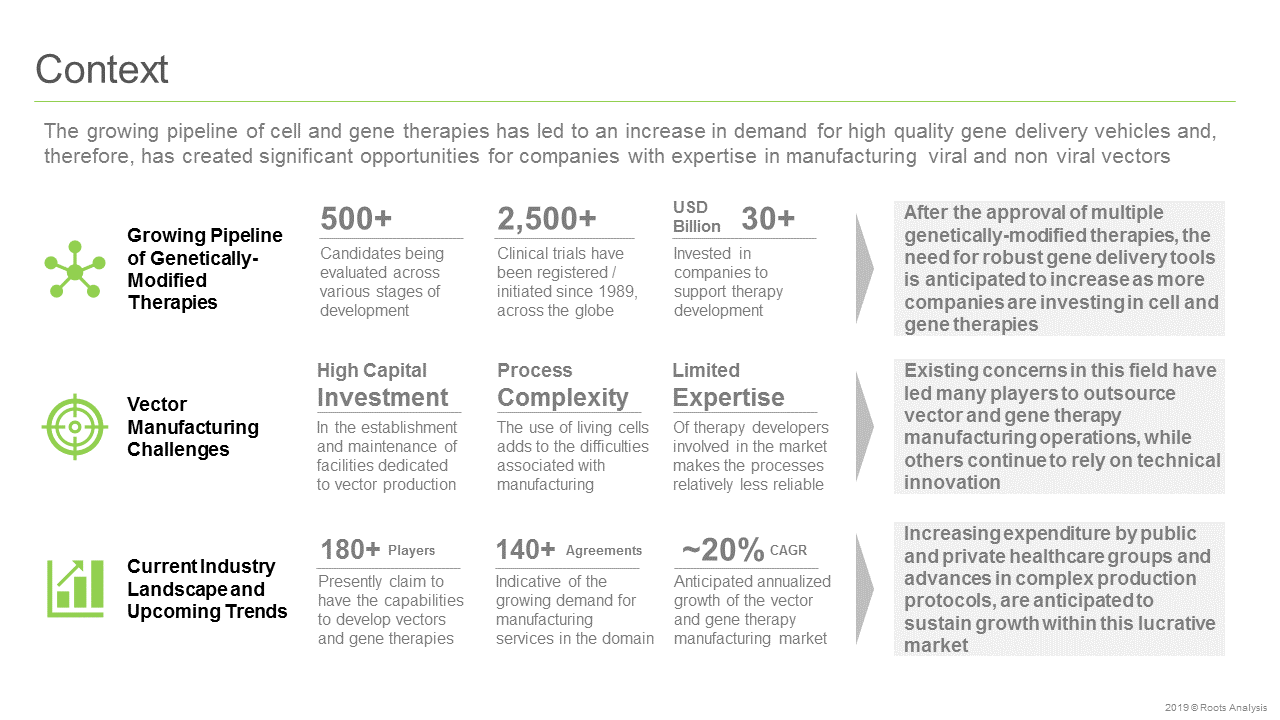 Vector and Gene Therapy Manufacturers-Context