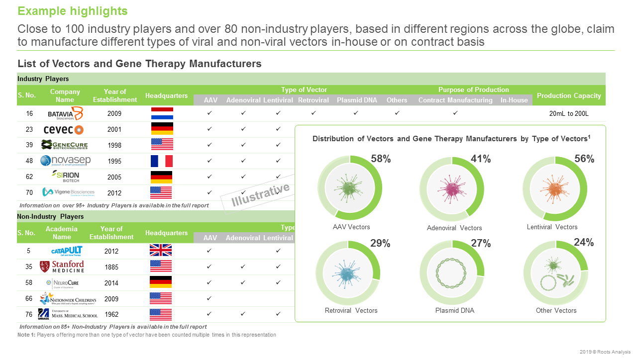 Vector and Gene Therapy Manufacturers-Different type of viral & non-viral vectors