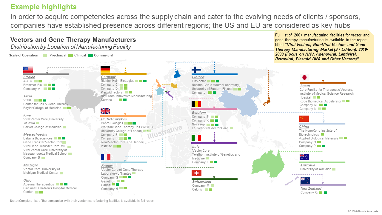 Vector and Gene Therapy Manufacturers-Distribution by location of manufacturing facility