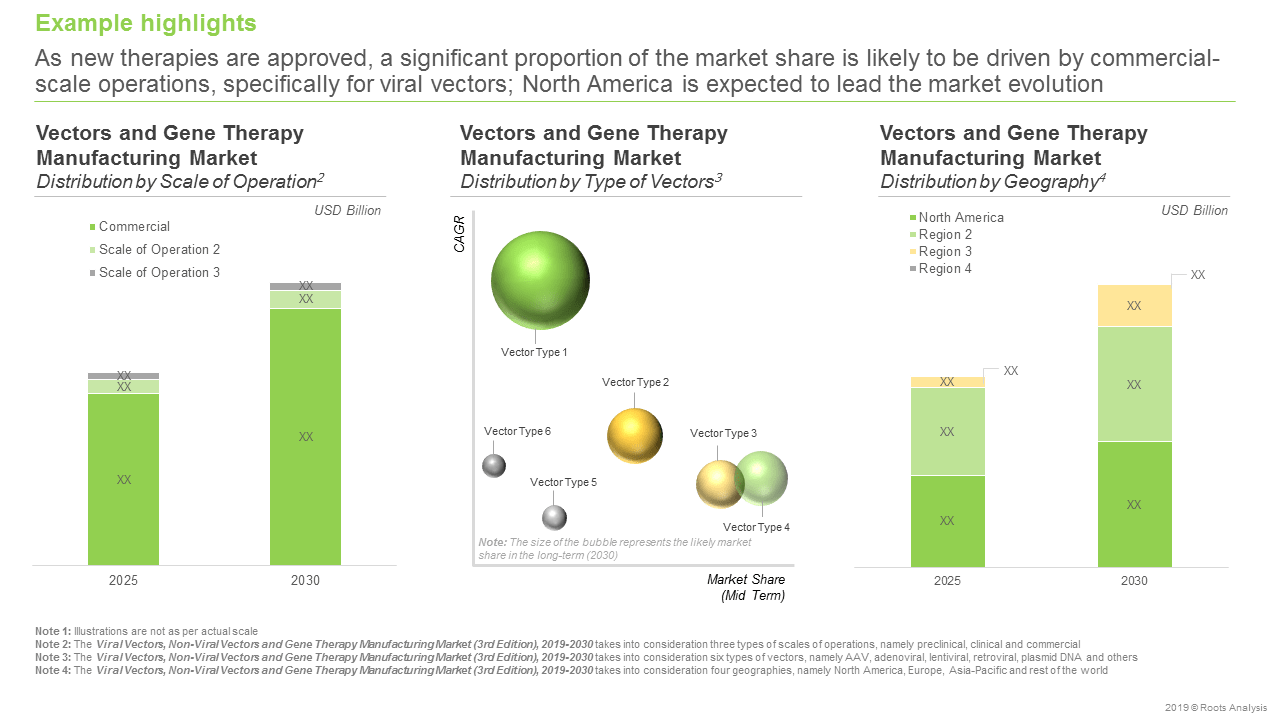 Vector and Gene Therapy Manufacturers-Distribution by market share